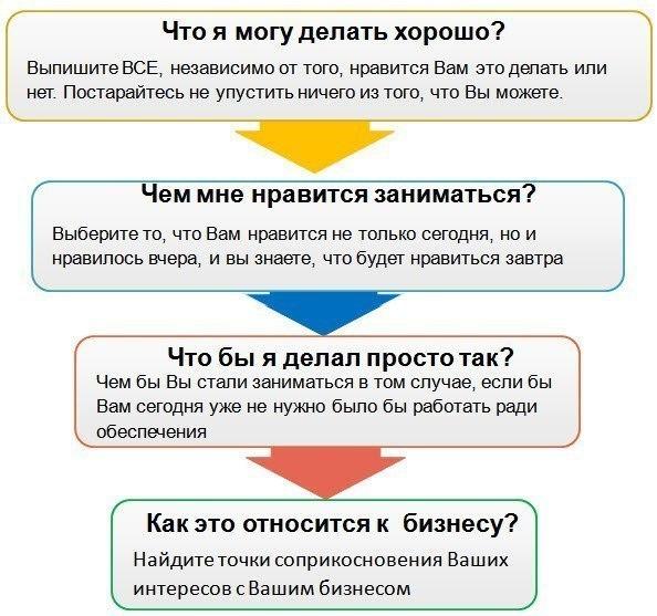 Как выбрать нишу для бизнеса?  1. Первым делом обратите внимание на