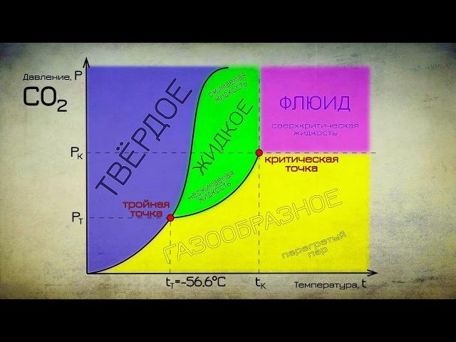Плавим СУХОЙ ЛЁД Тройная точка Жидкая углекислота