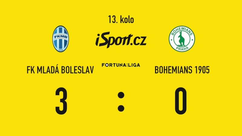 Чемпионат Чехии 2018-19 / 13-й тур / Mlada Boleslav - Bohemians