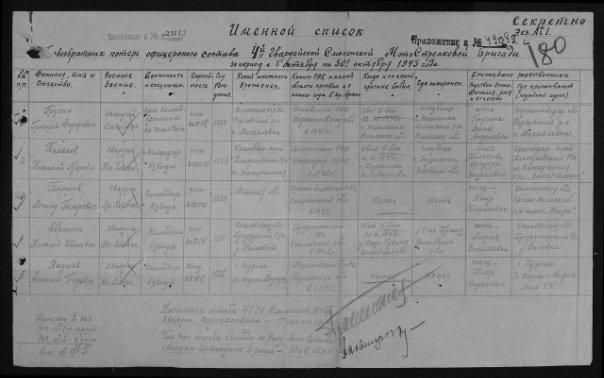 Именной список безвозвратных потерь 4 Гвардейской Смоленской Мотострелковой бригады - Грузин Григорий Федорович