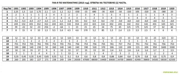 варианты по егэ по математике 2012: