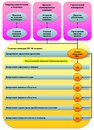 Рис. 8. Организационная структура управления проектом в ЕРС/М-холдинге.