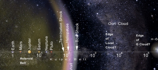 oort cloud location - 537×240