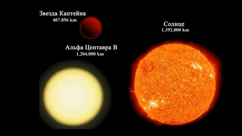 Размеры во Вселенной от частицы до Омниверса