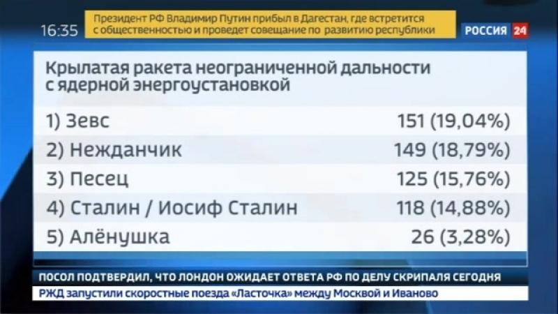 Россия 24 - Минобороны выбирает лучшие названия для нового оружия - Россия 24
