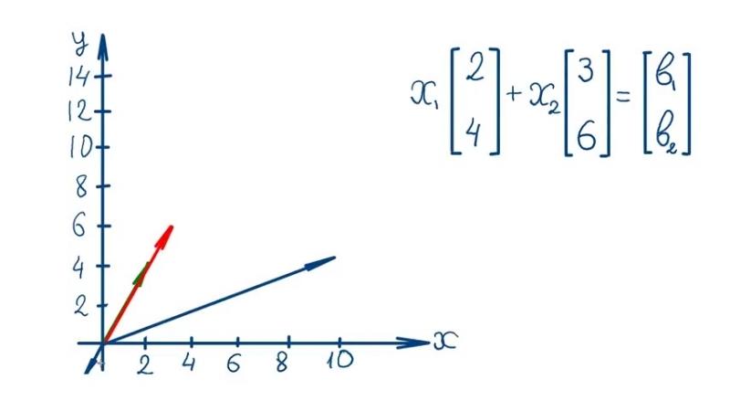 02 Линейная алгебра Существование решений систем линейных уравнений
