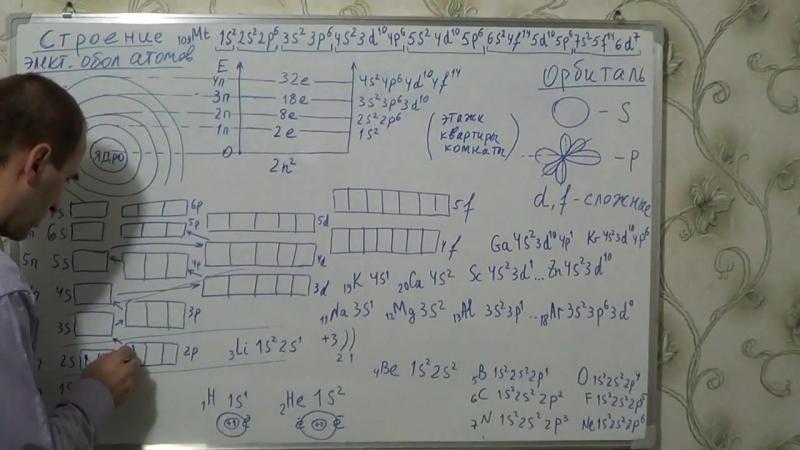 Вурдихан Вурдиханов §8 8кл Строение электронных оболочек атомов