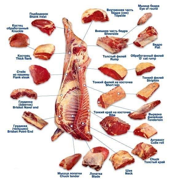 ✔     Секреты вкусного мяса