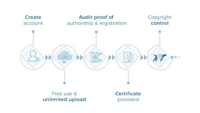 Copytrack ICO - обзор проекта