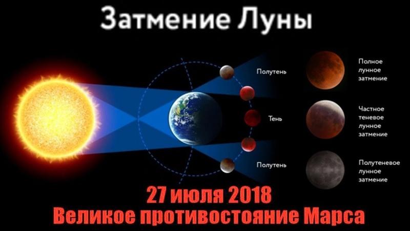Затмение Луны и противостояние Марса 27 июля 2018 года (рассказывает Олег Угольников)