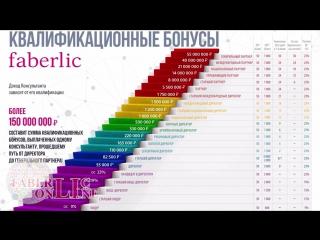 #FaberlicOnline работа в интернете с Фаберлик