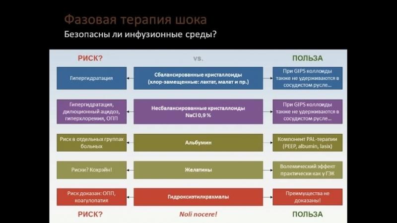 Шок Ресуцитация - дересуцитация Кузьков В В