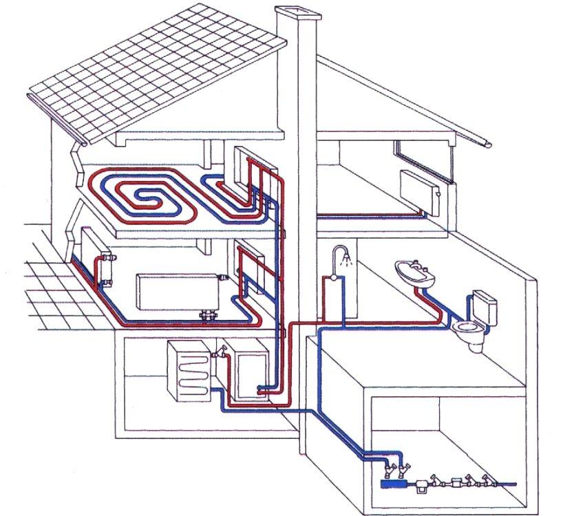 Схема организации системы отопления в частном доме