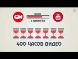Инфографика. Видеомаркетинг или почему вам нужно видео.
