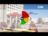 18.07.2018  Топ-5 самых востребованных направлений среди выпускников школ