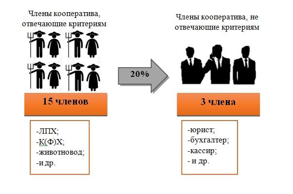 Каждый член потребительского кооператива