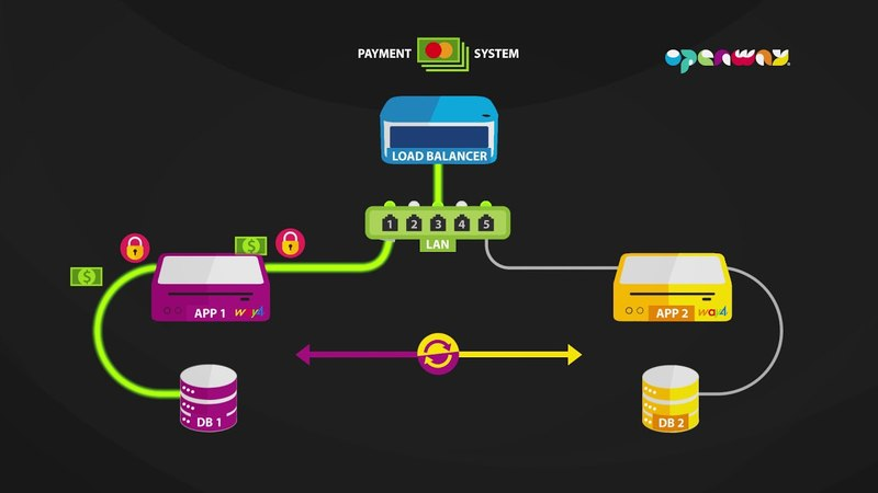 Simple explanation of WAY4 High Availability