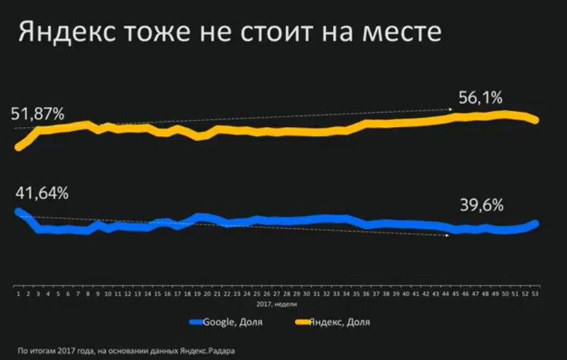 график с долей поискового трафика