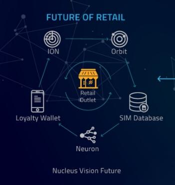 Nucleus Vision ICO учет потребности клиентов и процесс продаж на блокчейн