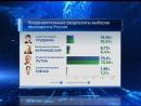 Владимир Путин победил на выборах в Иркутской области mp4