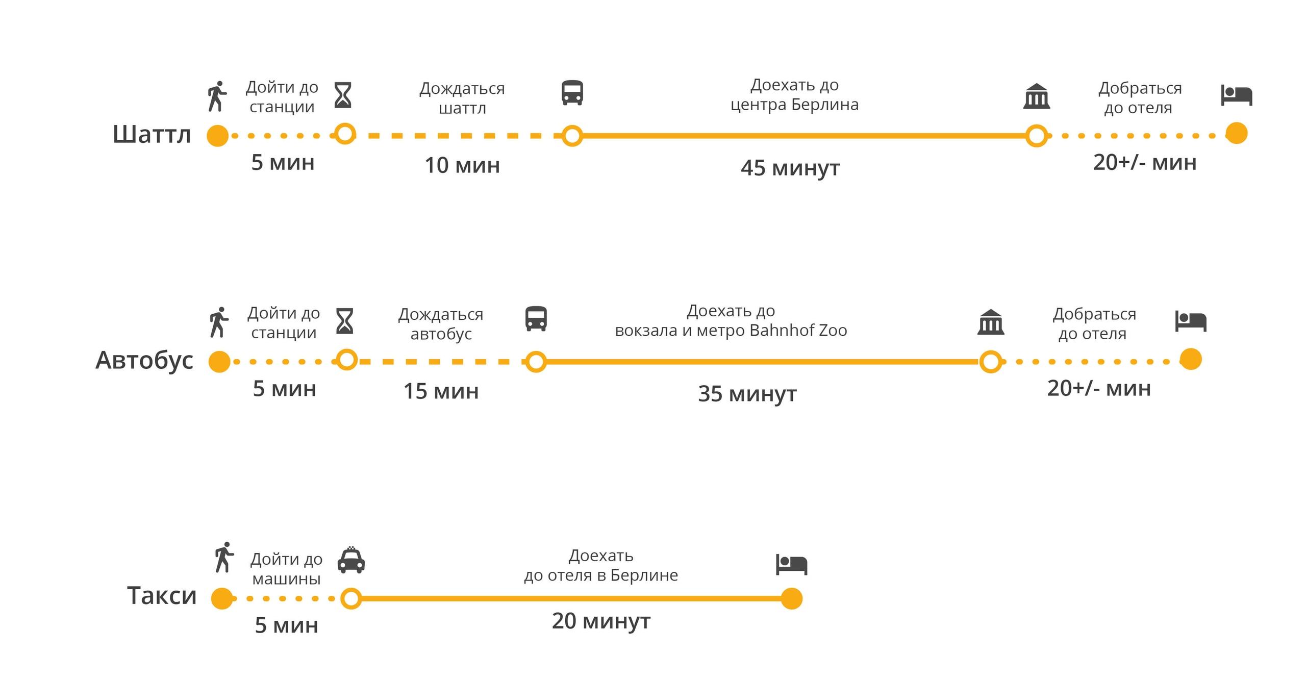 Сравнение разных способов добраться до центра Берлина из аэропорта Тегель
