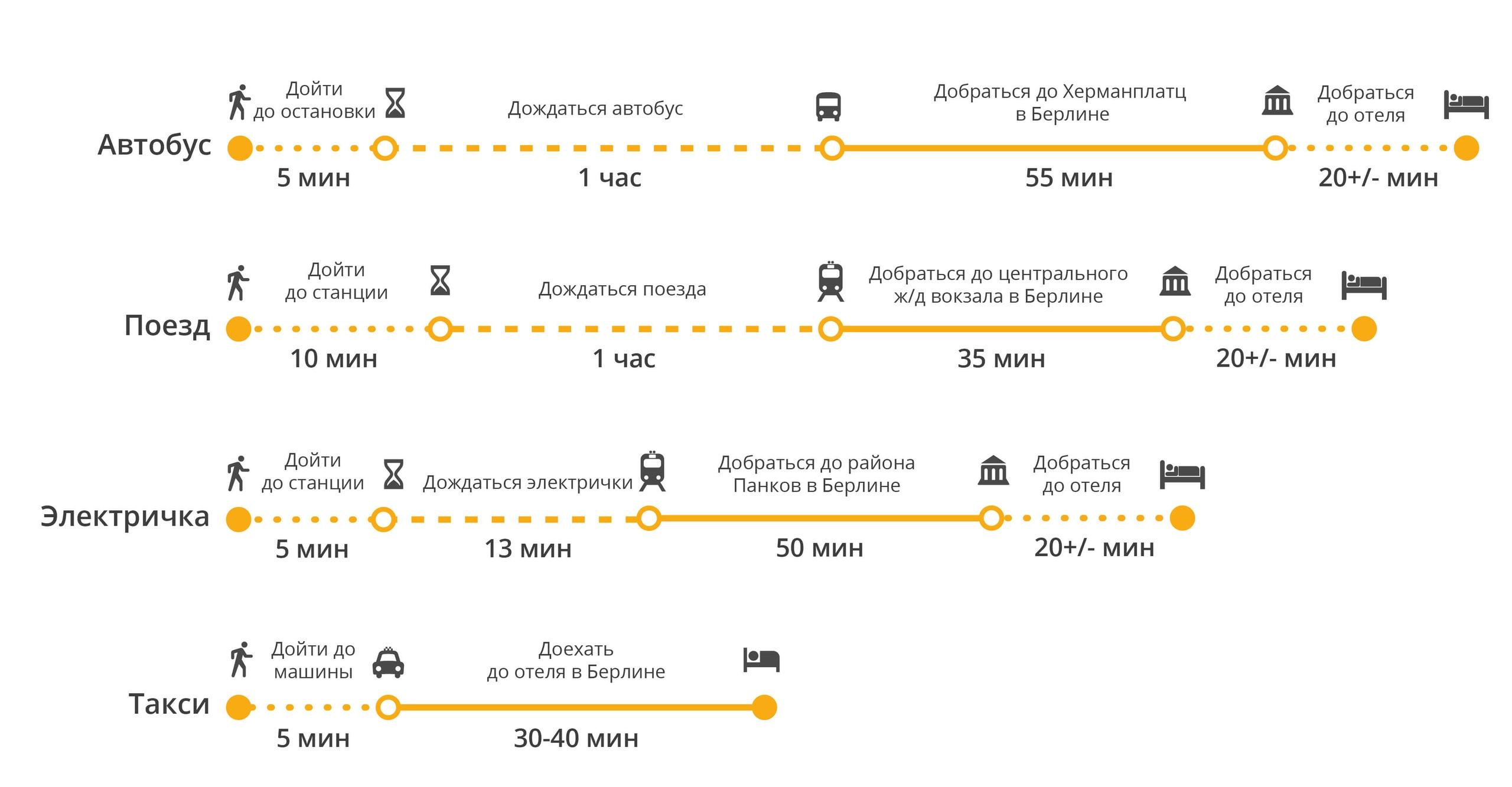 Сравнение различных способов добраться до Берлина из аэропорта Шенефельд