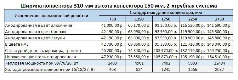Прайс Varmann Qtherm HK2 ширина 310 мм, высота 150 мм