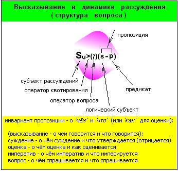 Структура вопроса