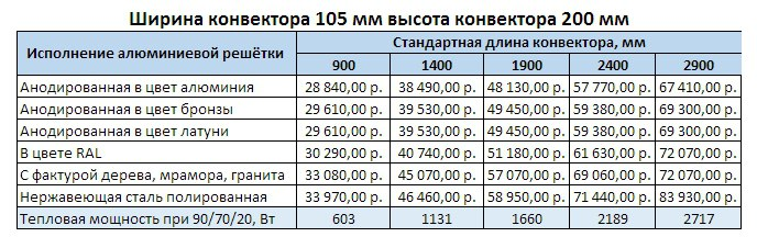 Прайс Varmann Qtherm Slim ширина 105 мм, высота 200 мм