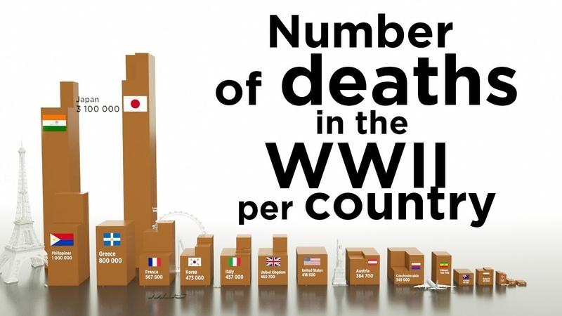 Число погибших во второй мировой войне, если все гробы поставить один на другой.