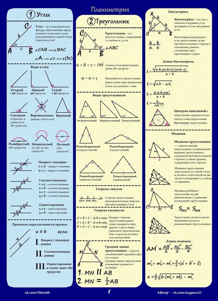Класс 11 формулы шпаргалка все геометрии по