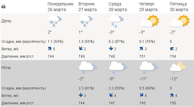 погода, 2018 год