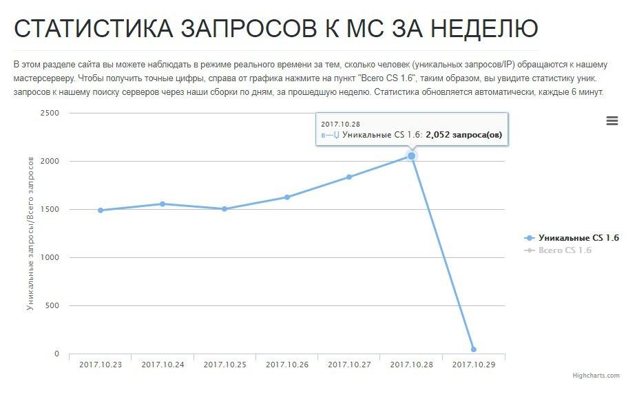 Рост статистики - октябрь 2017 - 2000  уников.