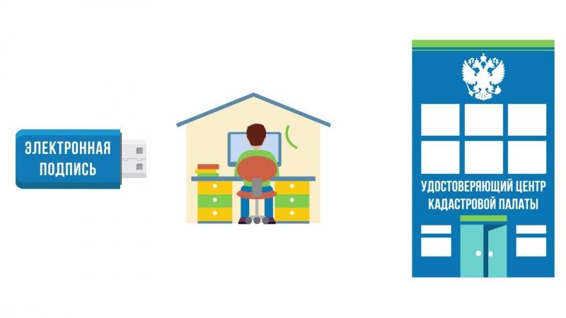 Получение сертификата электронной подписи в Удостоверяющем центре Кадастровой палаты
