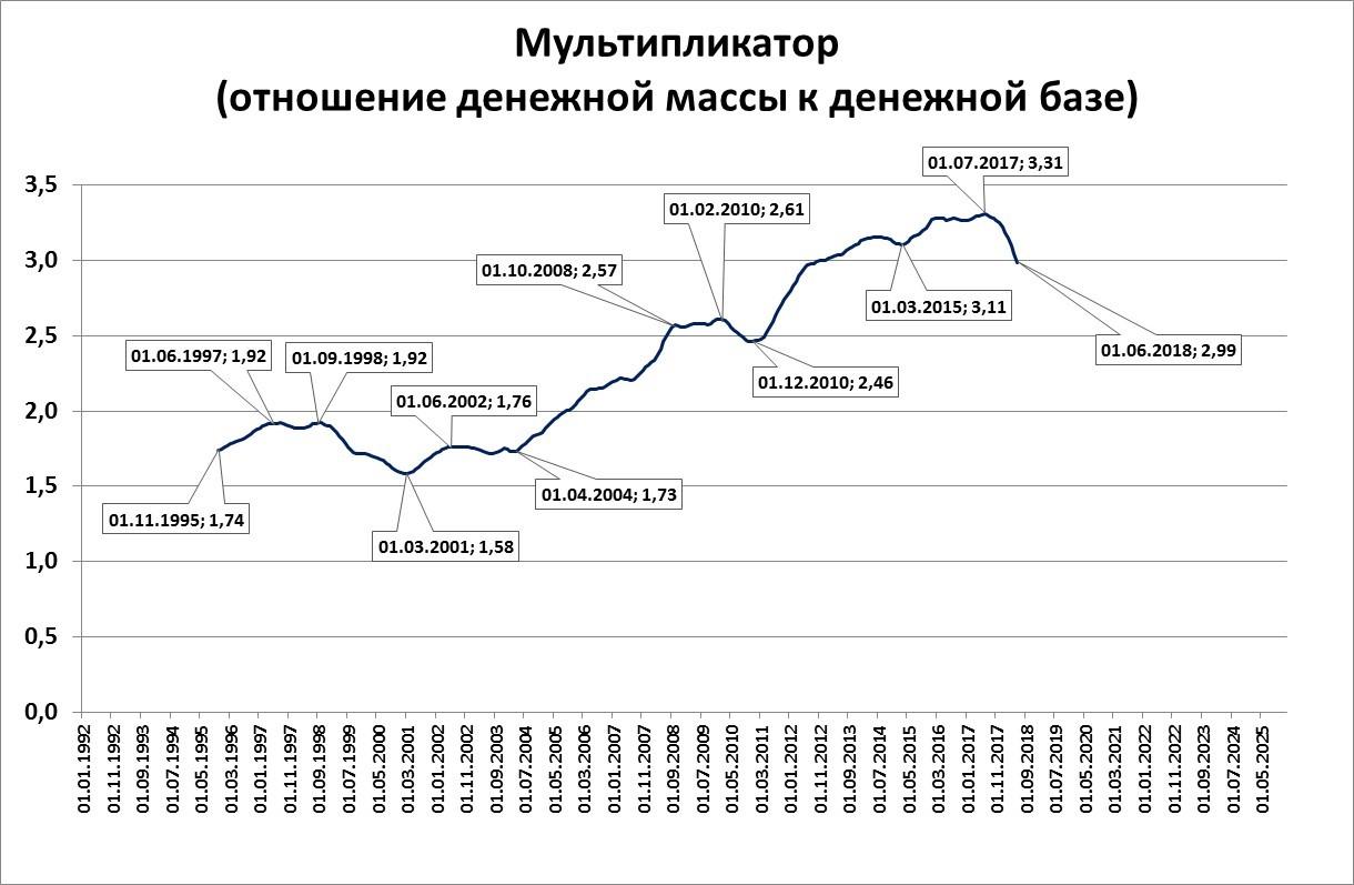 Senib: диаграммы состояния российской экономики