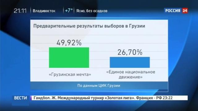 Новости на Россия 24 • Парламентские выборы в Грузии: в одномандатных округах пройдет второй тур