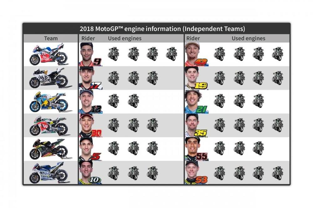 Сколько моторов осталось у каждого гонщика?!