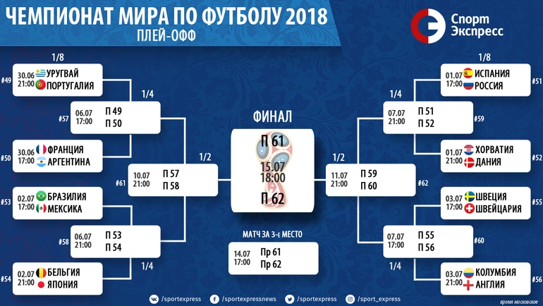 Чемпионат мира по футболу-2018: плей-офф