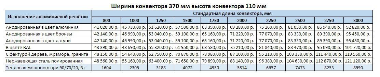 Прайс Varmann Qtherm ширина 370 мм, высота 110 мм