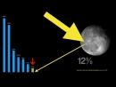 War die Mondlandung ein Fake - Ja, leider Herr Professor Lesch !!