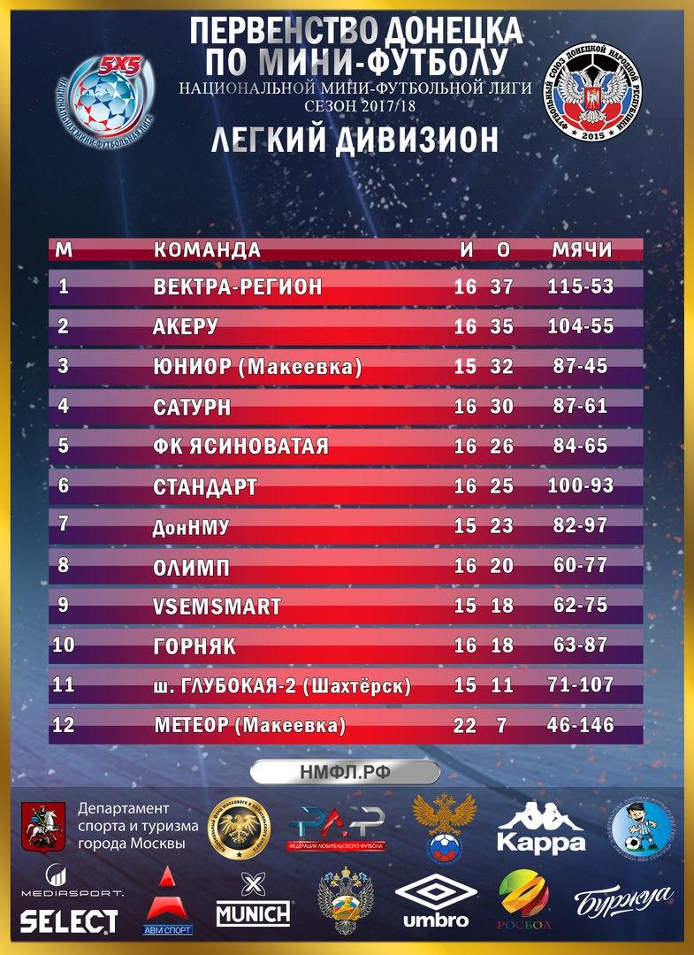 Вектра-Регион терпит поражение от ФК Ясиноватая и еще ближе подпускает к себе преследователей