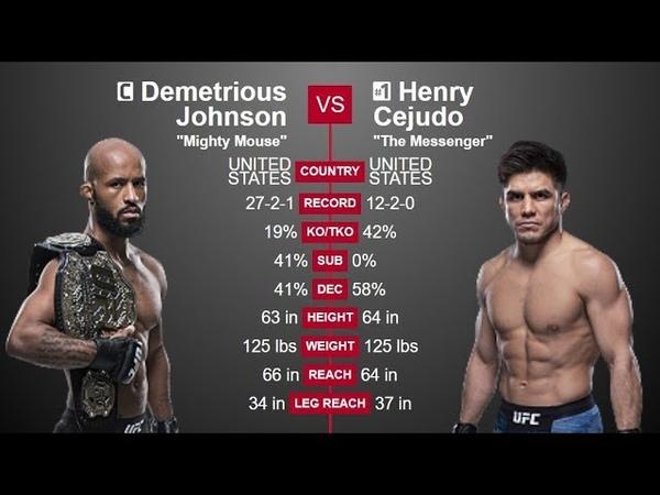 Demetrious Johnson vs. Henry Cejudo Full Fight 4th August 2018