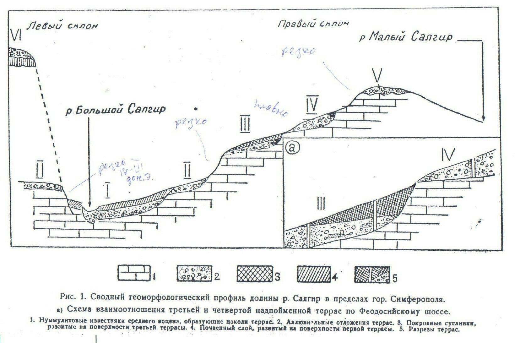 Надпойменные террасы долины реки Салгир в пределах Симферополя, Внутренняя гряда Крымских гор, составил Н.И. Лысенко, 1961