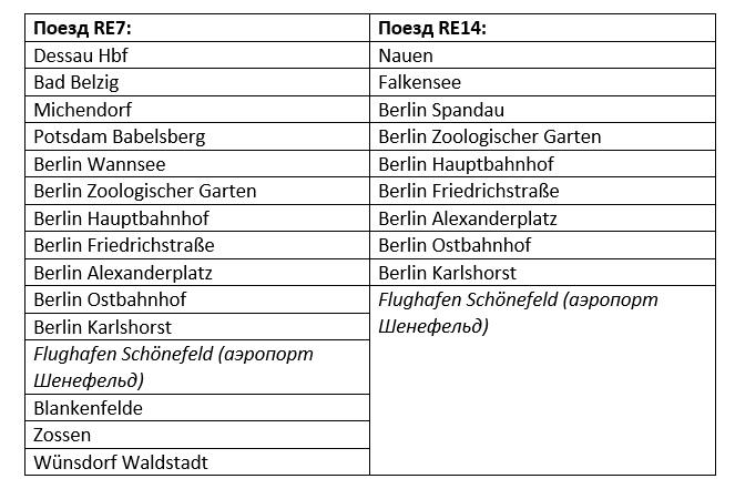 Маршрут движения поездов RE7 и RE14
