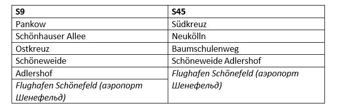 Маршрут движения электричек S-Bahn S9 и S45