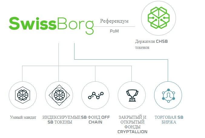 SwissBorg ico лучшие инвестиционные решения.