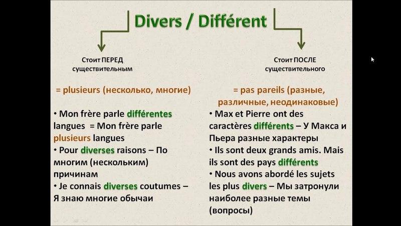 Французский с нуля, Divers - différent