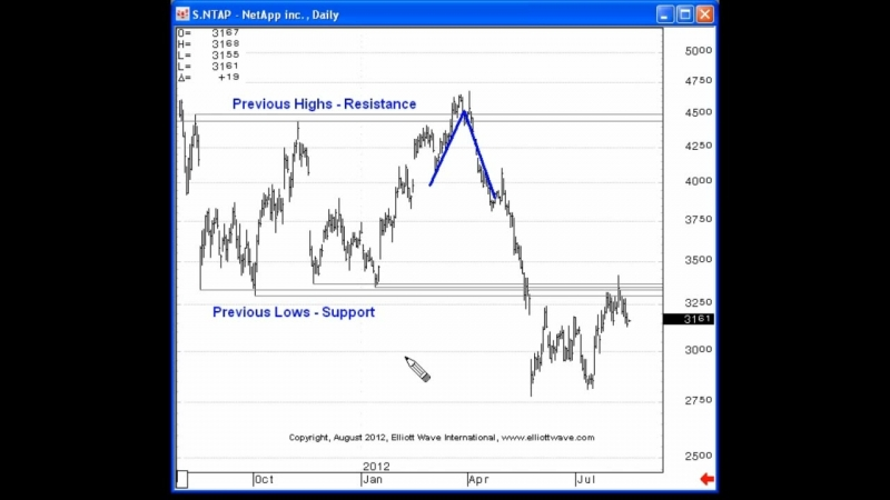 Identifying Market Turns is Easy with Chart Reading - Elliott Wave Junctures