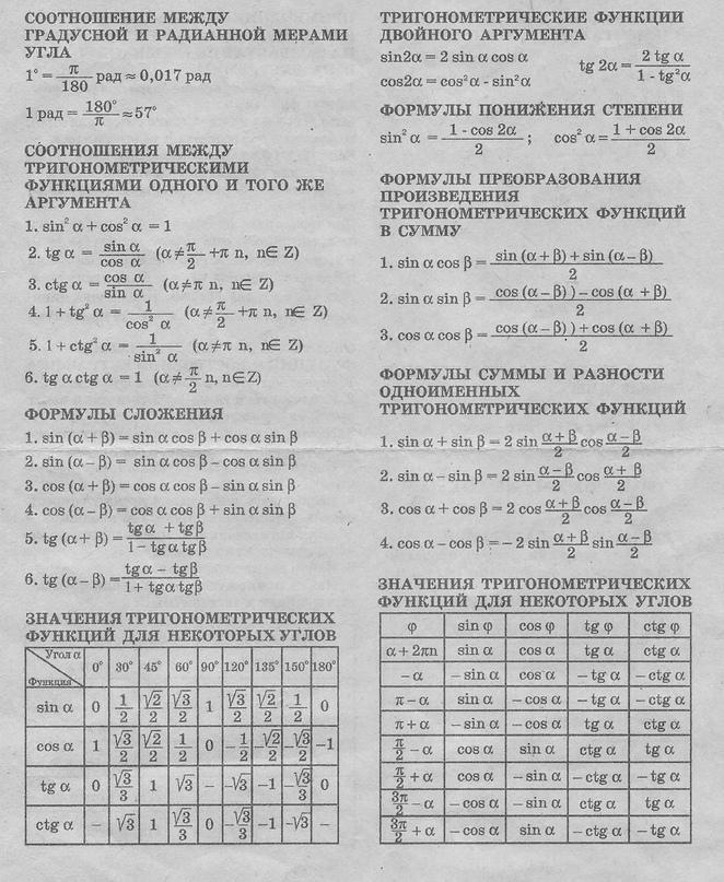 прямые шпаргалка обратные тригонометрические и формулы таблица