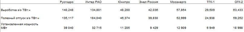 Обзор РусГидро. Часть 2. Операционные результаты. Выводы.